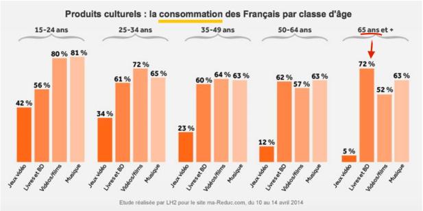 habitudes pratiques culturelles français.png