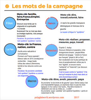 Le rapport des candidats aux mots: notre infographie desmots-clés