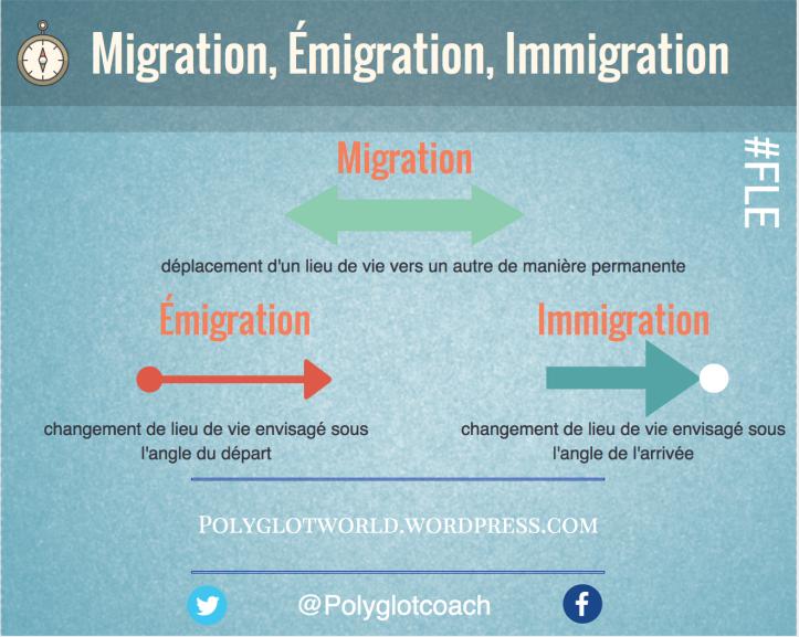 migration émigration immigration.png