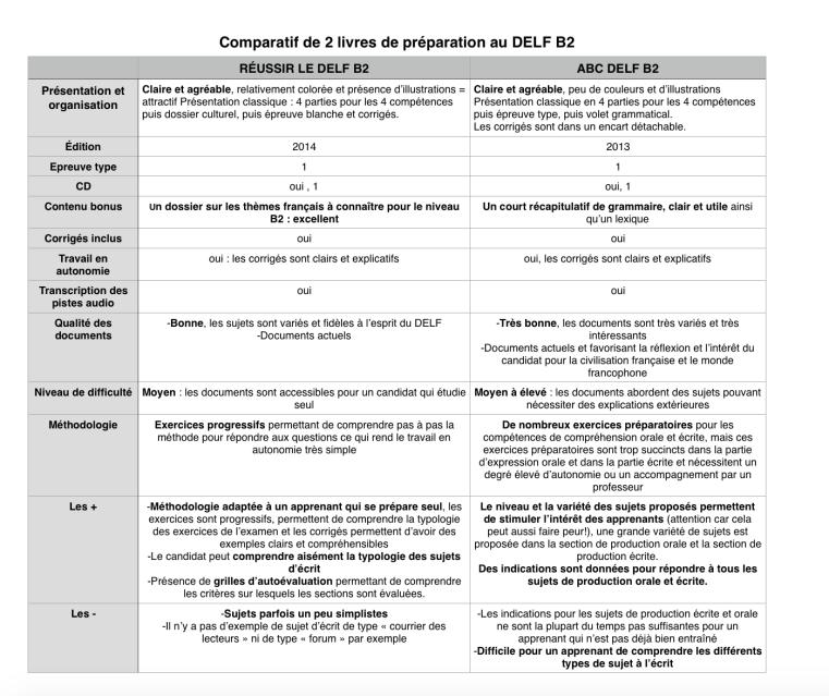 comparatif de deux livres de préparation au DELF B2 français FLE par Polyglotcoach