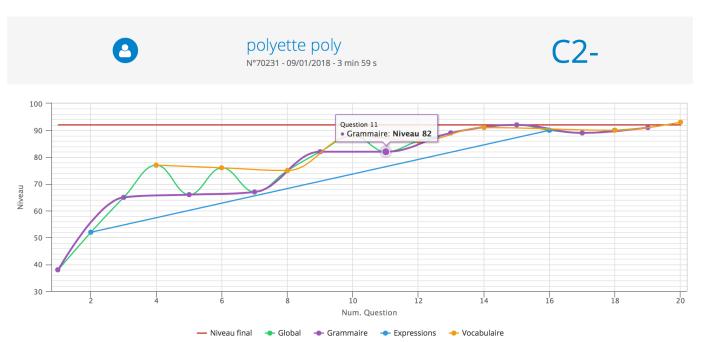 les 4 meilleurs sites en ligne et gratuits pour tester son niveau d u2019anglais  u2013 polyglotworld