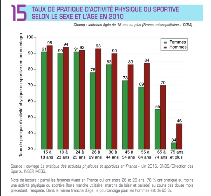 les femmes et le sport en france
