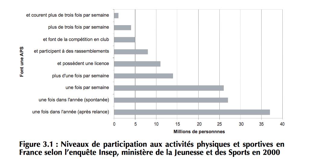 pratique sportive en France polyglotcoach