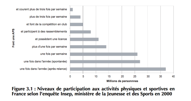 pratique sportive en France polyglotcoach
