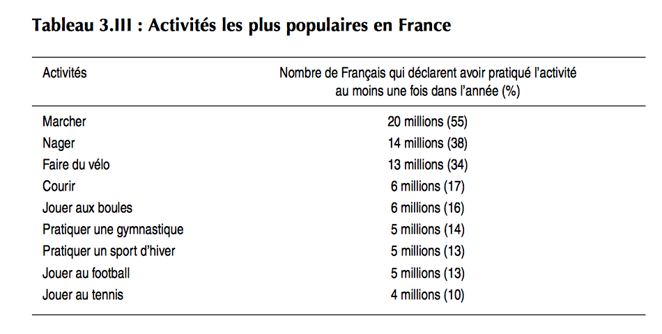 sport en France French people and sports